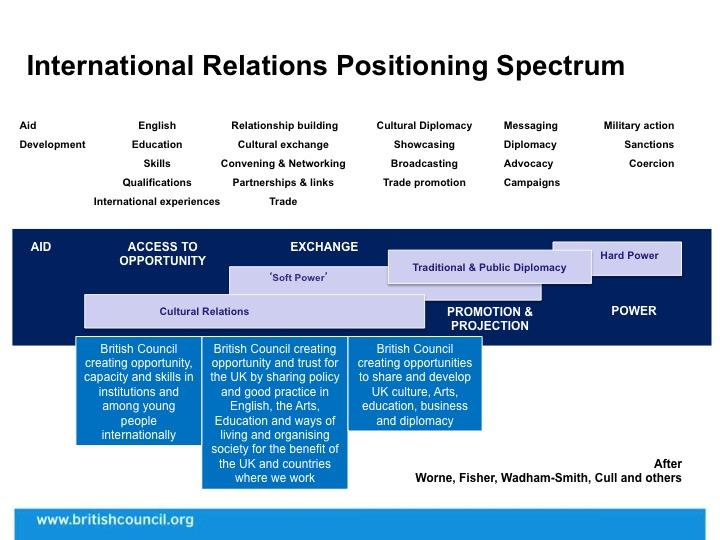 International Relations Positioning Spectrum